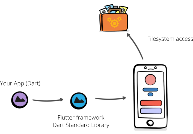 Your Flutter app uses Dart to access functionality like the file system illustration.