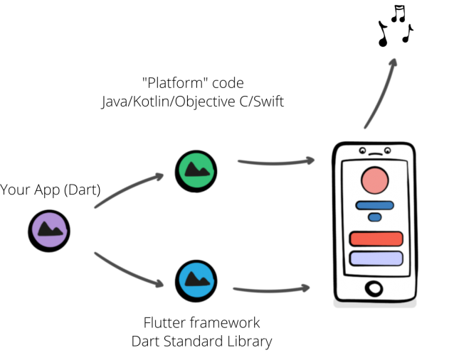 Flutter uses channels to access device-specific functionality illustration.