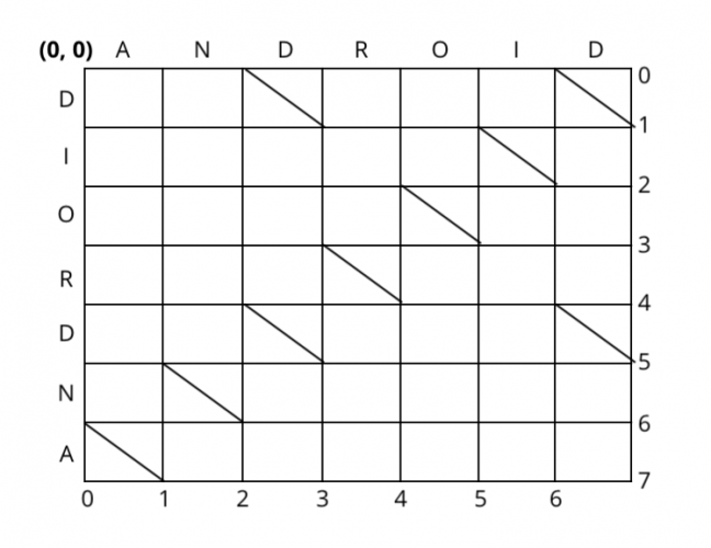 Distributed the lists: ANDROID and DIORDNA into a matrix to apply the Myers algorithm.
