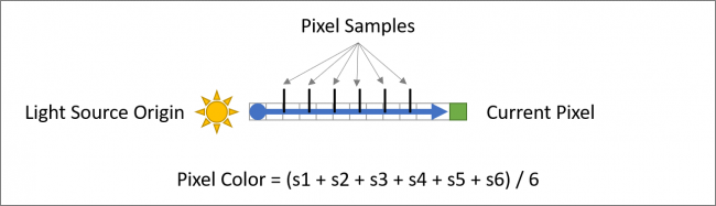 An overview of how to sample pixels