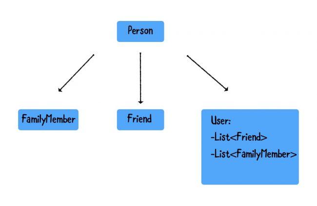 Project models relationship
