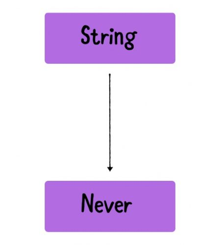 Non-nullable Dart Strings can only contain String values