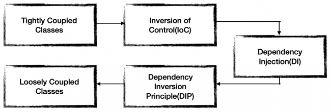 Roadmap for refactoring tightly coupled classes. Using the principle of of Inversion of Control you use Dependency Injection to achieve loosely coupled classes.