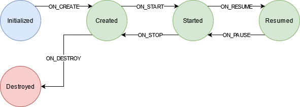 Lifecycle States and Events