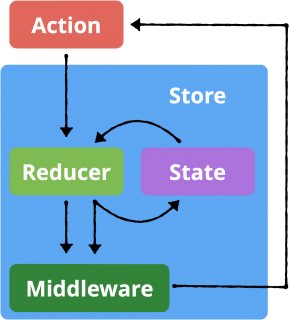 Chart showing middleware interaction in app
