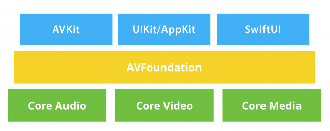 Chart of relationship between AVKit and AVFoundation