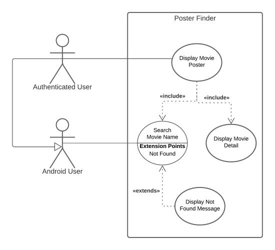 A Complex Use Case Diagram