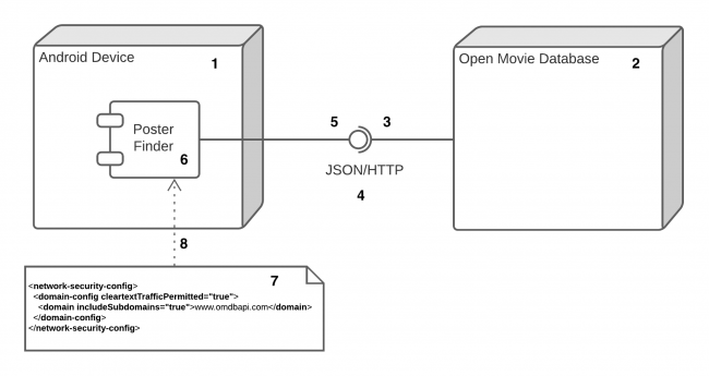 Poster Finder Deployment Diagram