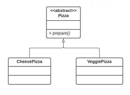 Pizza Class Diagram