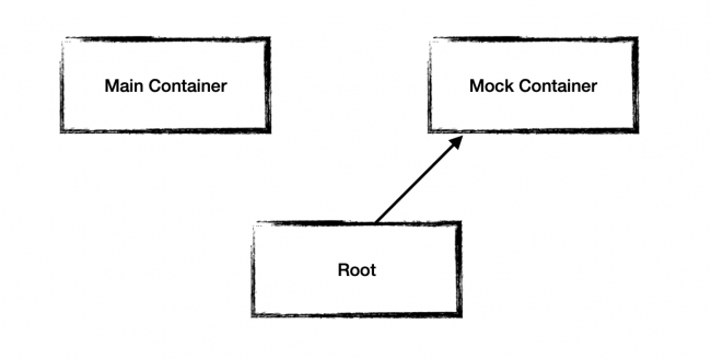 Root in Test Target