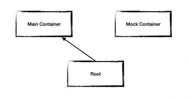 Root in App Target