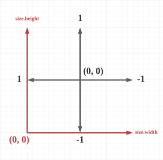 Superimposed coordinate systems