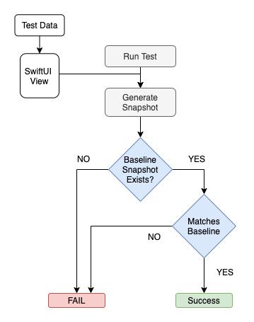 Snapshot Testing Flow
