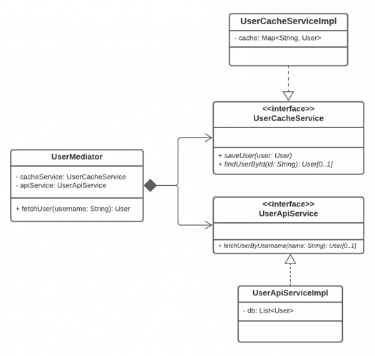 UserMediator Class Diagram