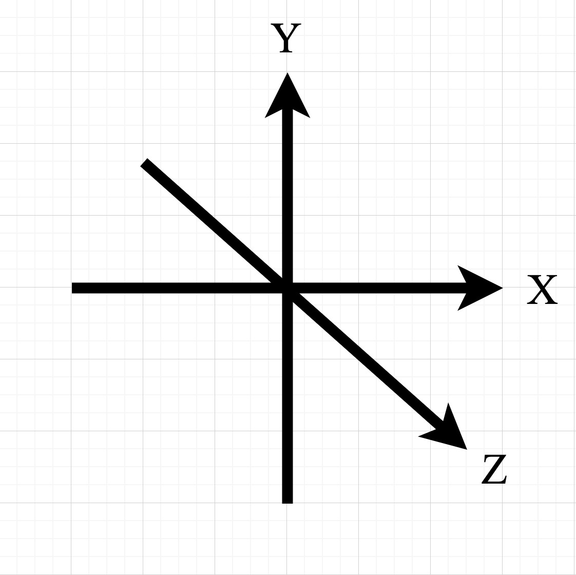 x, y and z axes