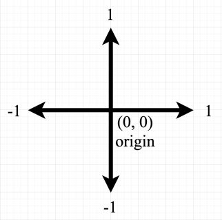 Proportional coordinate system with origin at the center