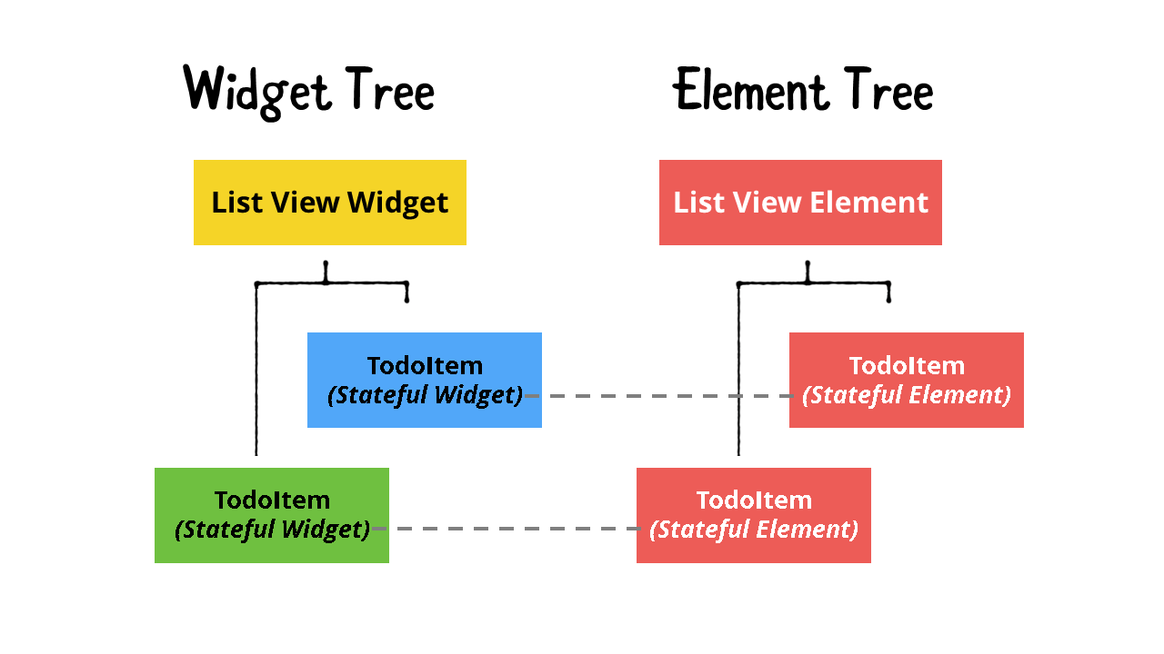 Widget Tree and Element Tree