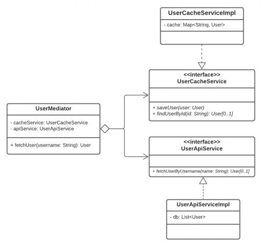 UserMediator as Aggregation