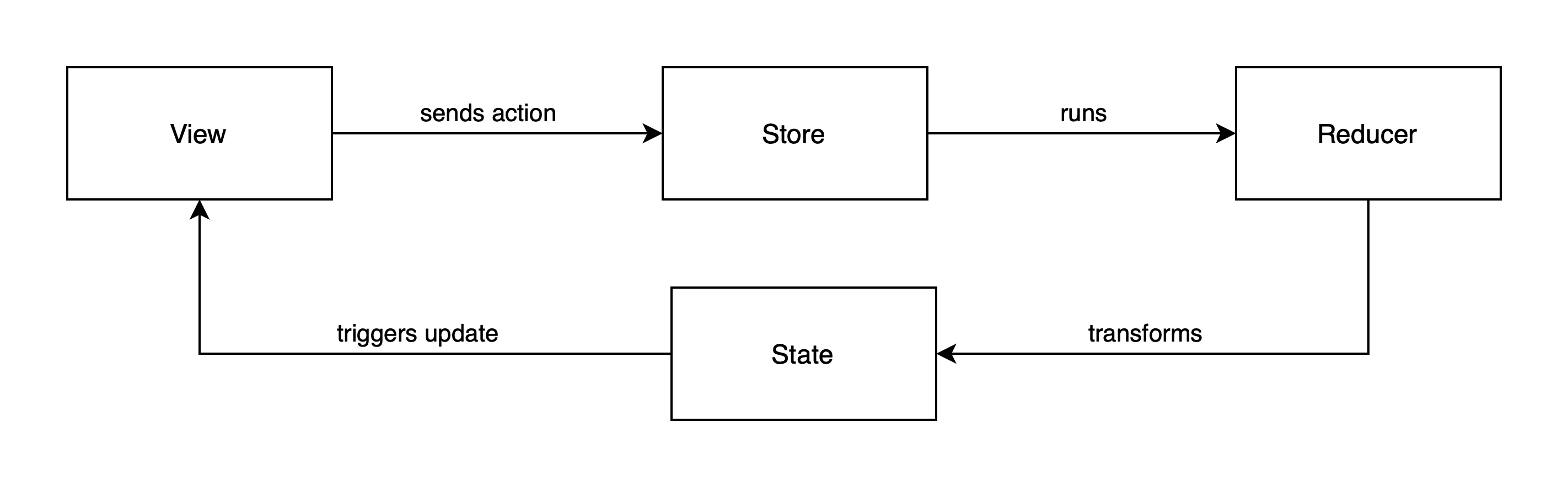 Flow in TCA — The view sends an action to the store, which calls the reducer. This updates the state and triggers an update of the view.