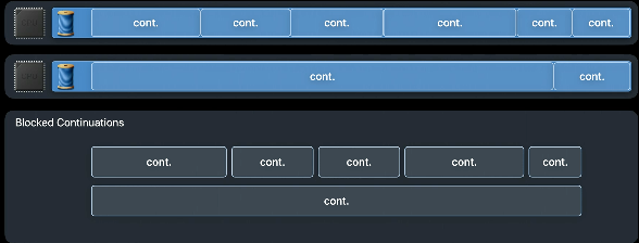 Threads switch between continuations.