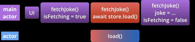 @MainActor fetchJoke() runs on main thread.