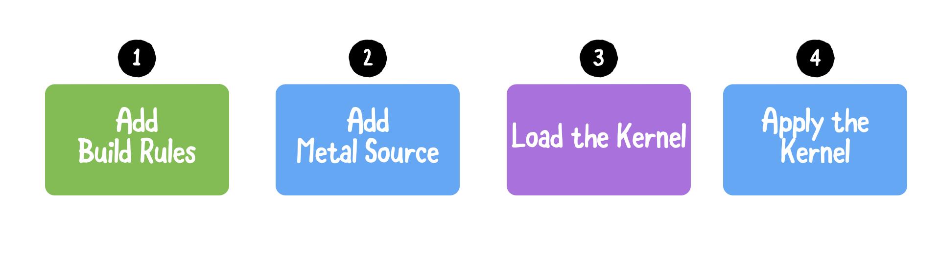 Custom kernel steps