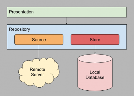 Simple repository implementation