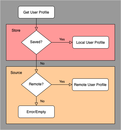 User Repository with Remote and Local sources