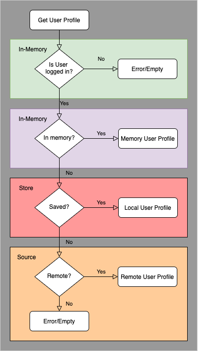 User Repository with authorization and in memory cache