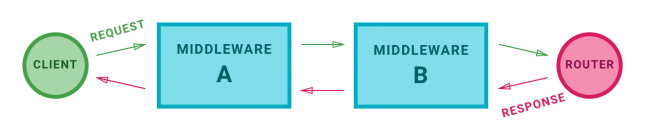 Middleware execution order